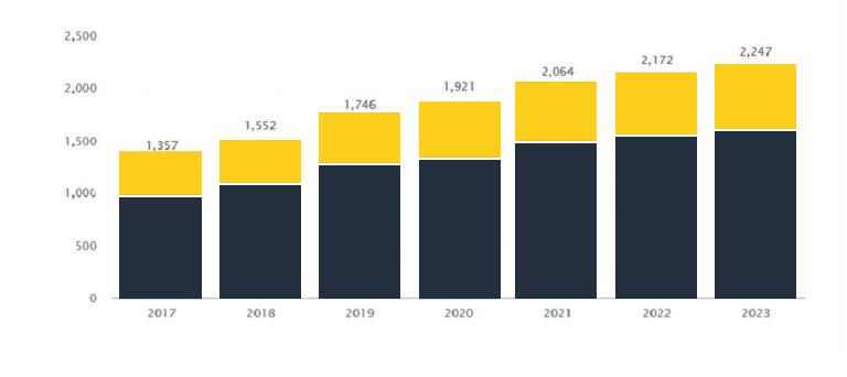 Social media marketing spending trends graph